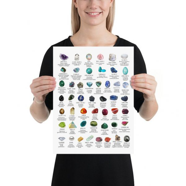 Gemstone crystal meanings identification poster 1