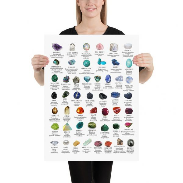 Gemstone crystal meanings identification poster 2