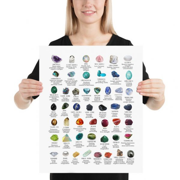 Gemstone crystal meanings identification poster